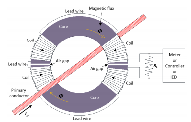 Electromagnetic Simulation of Split-Core Current Transformer for